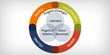 Obiettivi piano strategico